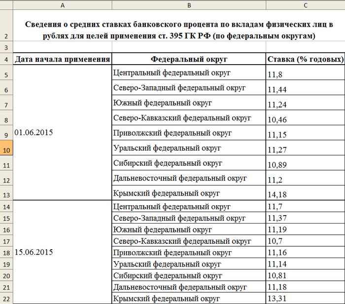 Процент от сделки риэлторах